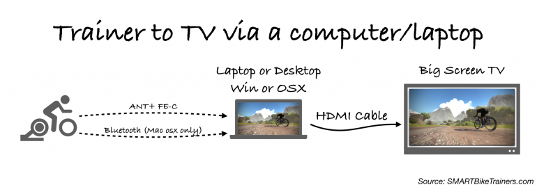 How to connect Zwift to Bigscreen TV via a personal computer