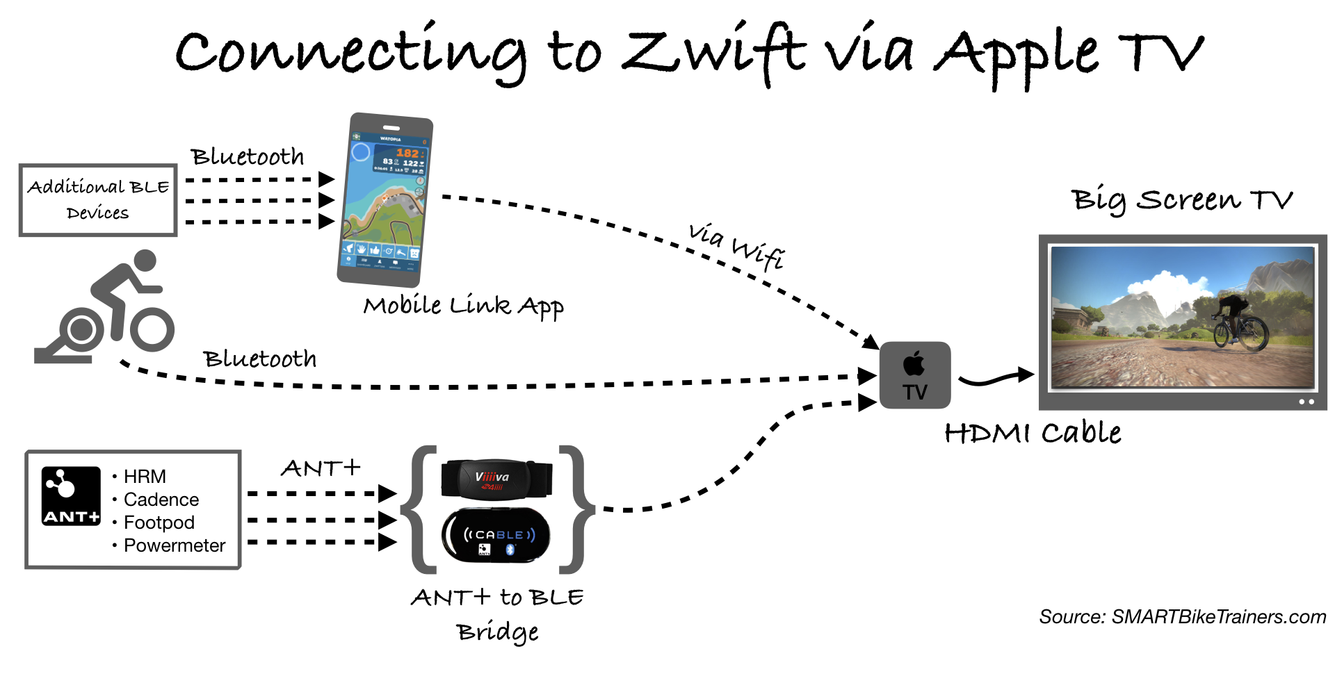 How To Broadcast Zwift From Any Device Onto Your Big Screen