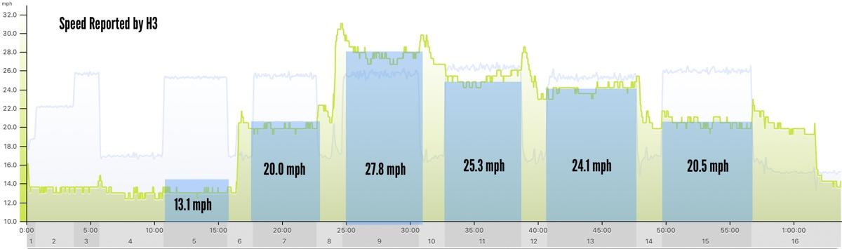 Saris H3 smart trainer flywheel speed  through various intervals test.